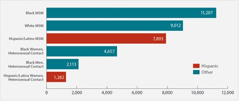 hispanic-latino-hiv-graph-700x326