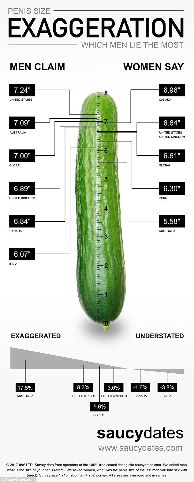 Better, average dick man size