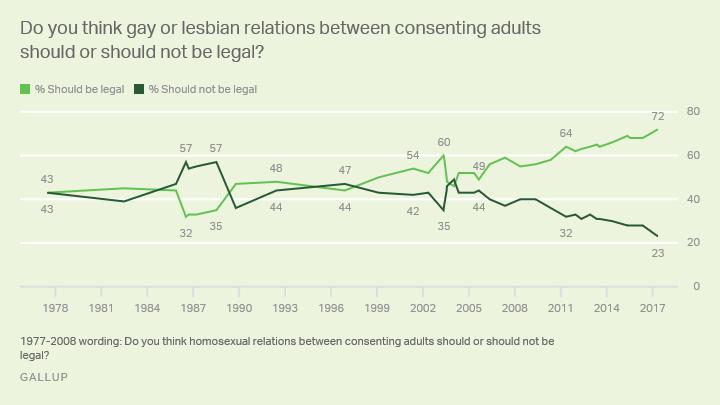 Homosexual intercourse diagram