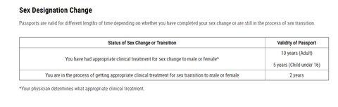 sex designation passport